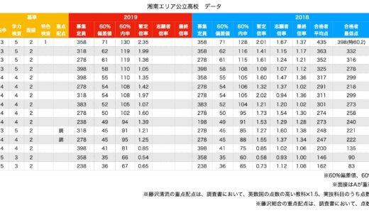 受験情報!神奈川県公立高校湘南藤沢エリアの倍率や内申や得点のデータをまとめてみた