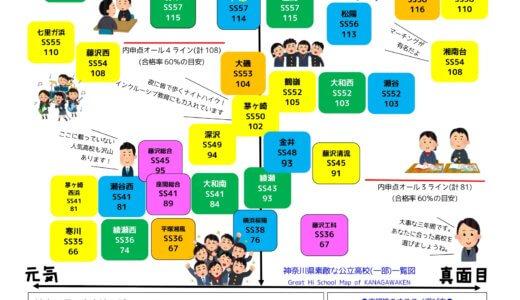 神奈川県公立高校データ置き場